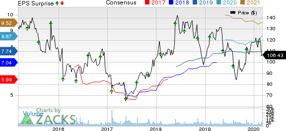 Ralph Lauren Corporation Price, Consensus and EPS Surprise