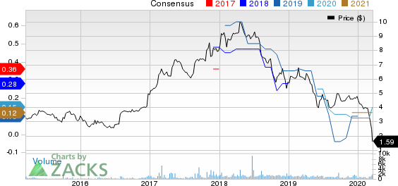 BBX Capital Corp. Price and Consensus