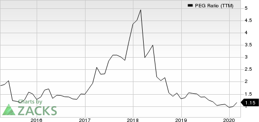 Mellanox Technologies, Ltd. PEG Ratio (TTM)
