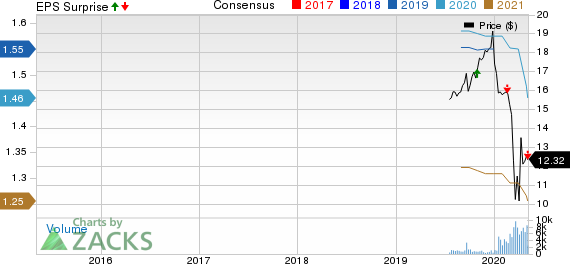 Owl Rock Capital Corporation Price, Consensus and EPS Surprise