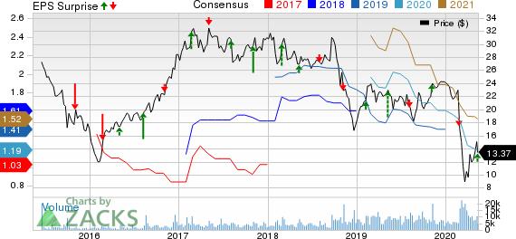 Univar Inc Price, Consensus and EPS Surprise