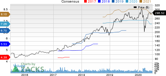 Intuit Inc. Price and Consensus