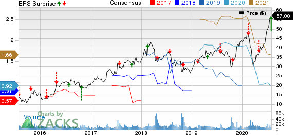 Yandex N.V. Price, Consensus and EPS Surprise
