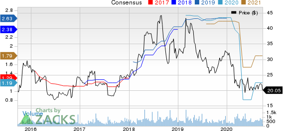 Heidrick  Struggles International, Inc. Price and Consensus