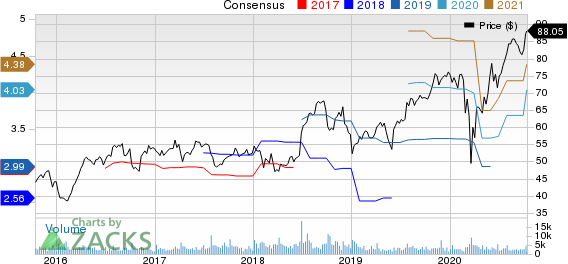 RPM International Inc. Price and Consensus