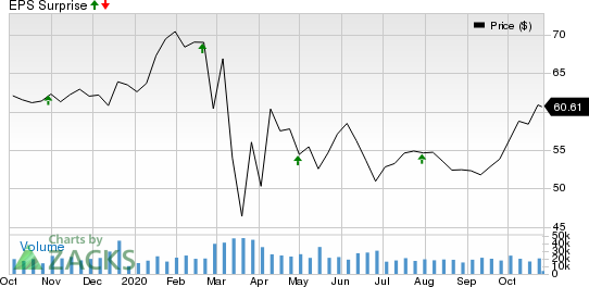 Southern Company The Price and EPS Surprise