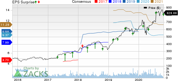 CoStar Group, Inc. Price, Consensus and EPS Surprise