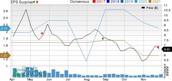Frontline Ltd. Price, Consensus and EPS Surprise