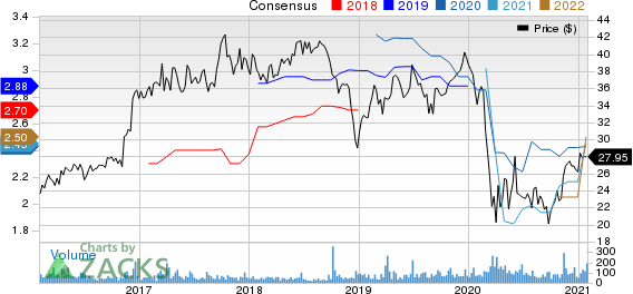 American National Bankshares, Inc. Price and Consensus
