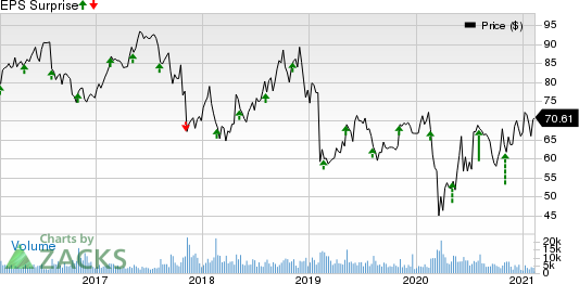 Henry Schein, Inc. Price and EPS Surprise