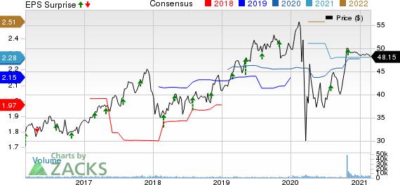 PNM Resources, Inc. Price, Consensus and EPS Surprise