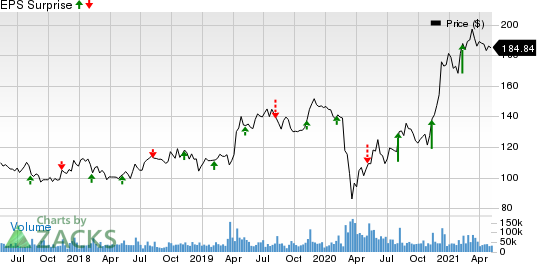 The Walt Disney Company Price and EPS Surprise