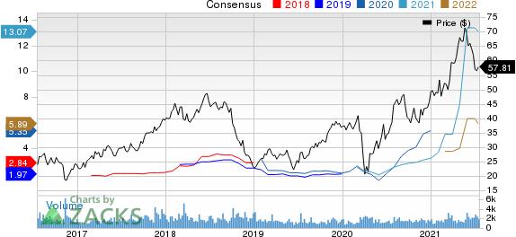 Boise Cascade, LLC Price and consensus