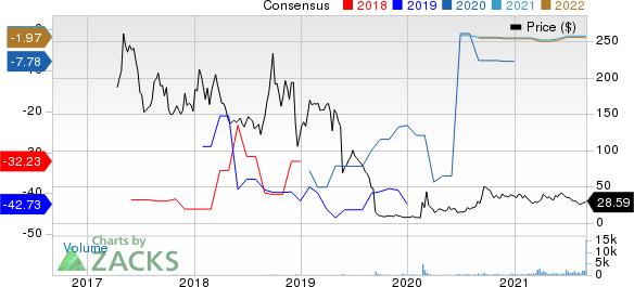 Forte Biosciences, Inc. Price and Consensus