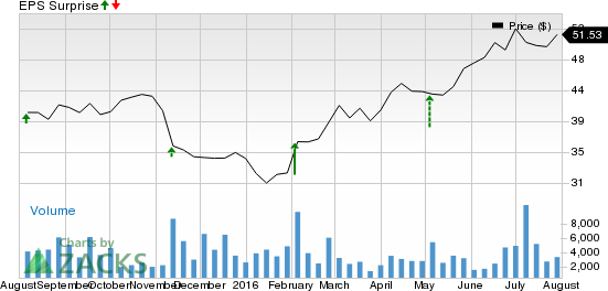 Will Energizer (ENR) Pull Off a Surprise in Q3 Earnings?