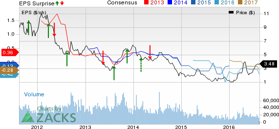 Companhia Siderurgica (SID) Q2 Loss Narrows Y/Y, Sales Up