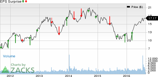 NCI Building (NCS) Q3 Earnings: Can the Stock Surprise?
