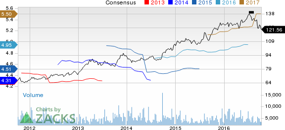 Clorox's (CLX) Growth Endeavors on Track Despite Hurdles
