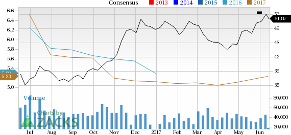 Delta Air Lines (DAL): Strong Industry, Solid Earnings Estimate Revisions
