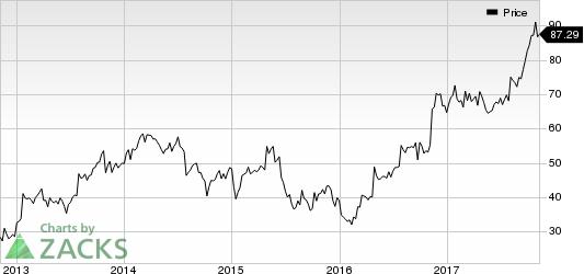 Oshkosh Corporation Price
