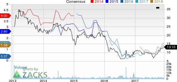 CVR Refining, LP Price and Consensus