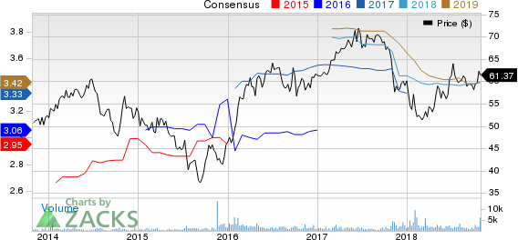 Black Hills Corporation Price and Consensus