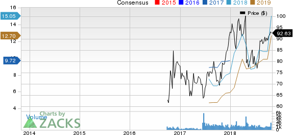 Arch Coal Inc. Price and Consensus