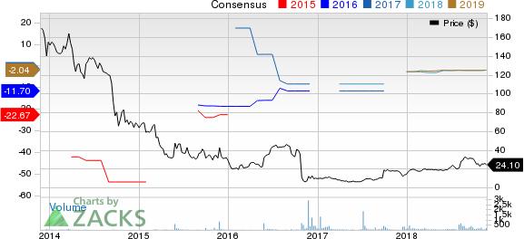 Opexa Therapeutics, Inc. Price and Consensus