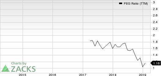 First Financial Bancorp. PEG Ratio (TTM)