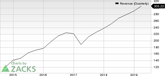 Mellanox Technologies, Ltd. Revenue (Quarterly)