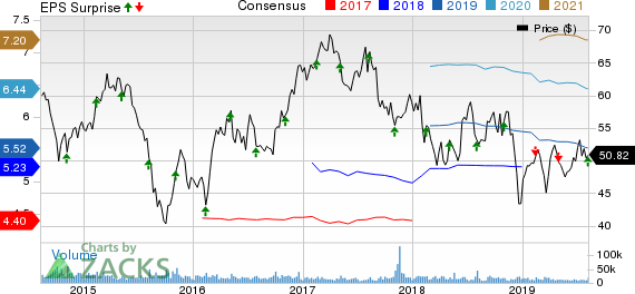 CBS Corporation Price, Consensus and EPS Surprise