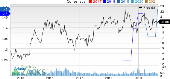 Ennis, Inc. Price and Consensus