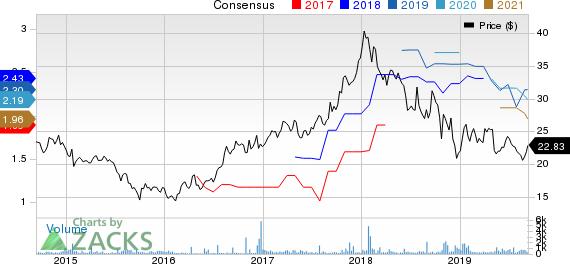 Komatsu Ltd. Price and Consensus