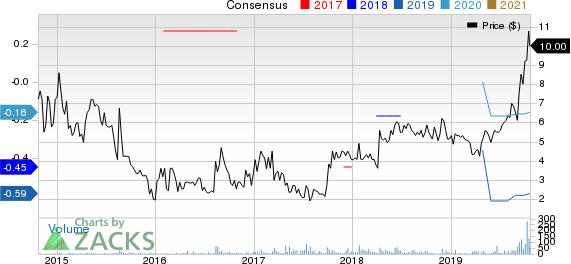 Nephros Inc. Price and Consensus