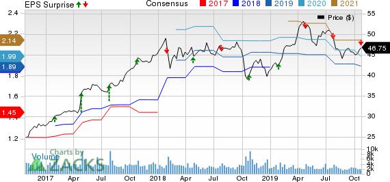 Graco Inc. Price, Consensus and EPS Surprise