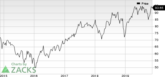 Canadian National Railway Company Price