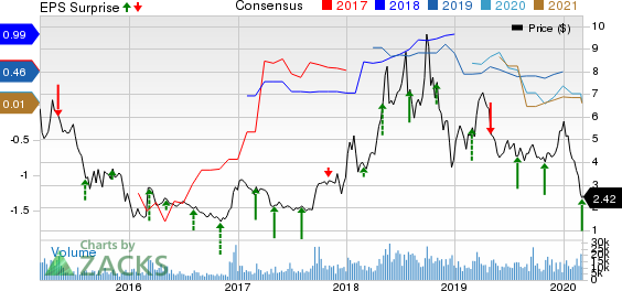 W&T Offshore, Inc. Price, Consensus and EPS Surprise