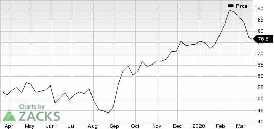 DocuSign Inc. Price