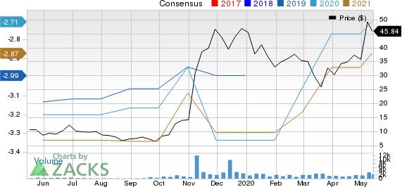 Constellation Pharmaceuticals Inc Price and Consensus