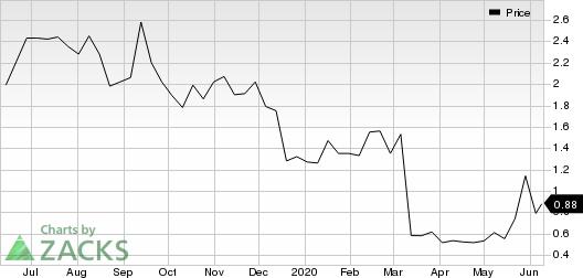 Nabriva Therapeutics AG Price