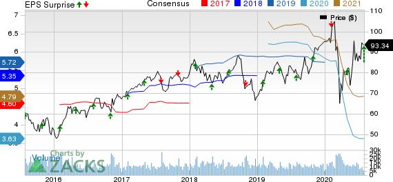 Eaton Corporation, PLC Price, Consensus and EPS Surprise