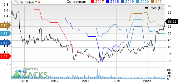 Dr. Reddys Laboratories Ltd Price, Consensus and EPS Surprise