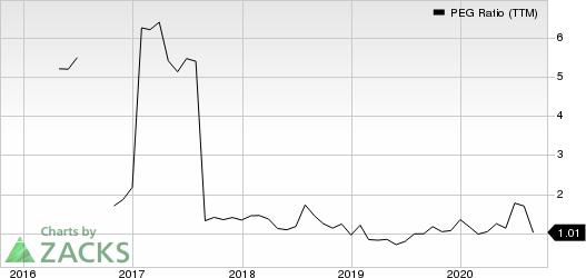 Avnet, Inc. PEG Ratio (TTM)