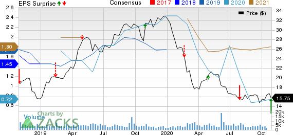 Pilgrims Pride Corporation Price, Consensus and EPS Surprise