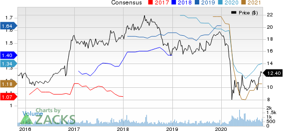 Horizon Bancorp IN Price and Consensus