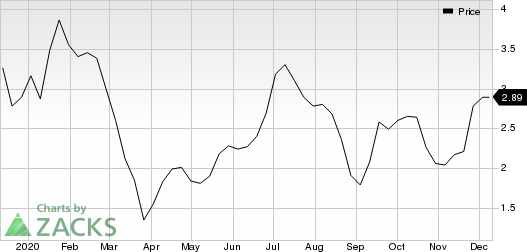 ANIXA BIOSCIENCES INC Price