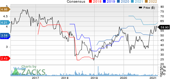 Universal Electronics Inc. Price and Consensus
