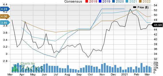 Molson Coors Beverage Company Price and Consensus