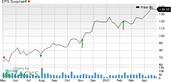 XPO Logistics, Inc. Price and EPS Surprise