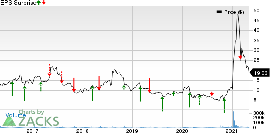 3D Systems Corporation Price and EPS Surprise